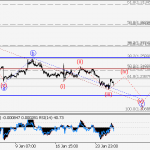 USD/СAD Wave analysis and forecast for 26.01 – 02.02