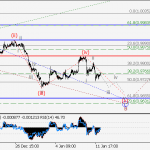 USD/CHF Wave analysis and forecast for 12.01 – 19.01