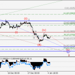 USD/CHF wave analysis and forecast for 05.01 – 12.01