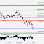 USD/CHF Wave analysis and forecast for 19.01 – 26.01