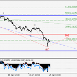 USD/CHF Wave analysis and forecast for 26.01 – 02.02