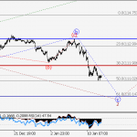 USD/JPY Wave analysis and forecast for 12.01 – 19.01