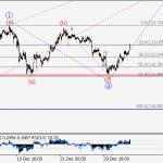 USD/JPY wave analysis and forecast for 05.01 – 12.01