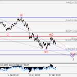 USD/JPY Wave analysis and forecast for 19.01 – 26.01