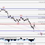 USD/JPY Wave analysis and forecast for 26.01 – 02.02