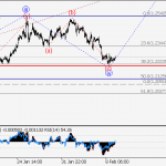EUR/USD Wave analysis and forecast for 09.02 – 16.02