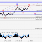EUR/USD Wave analysis and forecast for 02.02 – 09.02