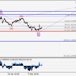 GBP/USD Wave analysis and forecast for 09.02 – 16.02
