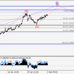 GBP/USD Wave analysis and forecast for 02.02 – 09.02