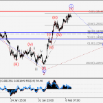 USD/СAD Wave analysis and forecast for 09.02 – 16.02