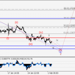USD/СAD Wave analysis and forecast for 02.02 – 09.02