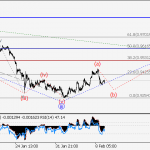 USD/CHF Wave analysis and forecast for 09.02 – 16.02