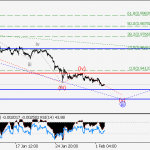 USD/CHF Wave analysis and forecast for 02.02 – 09.02