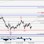 USD/JPY Wave analysis and forecast for 09.02 – 16.02
