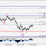 USD/JPY Wave analysis and forecast for 02.02 – 09.02