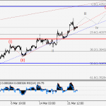 GBP/USD Wave analysis and forecast for 23.03 – 30.03