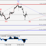 USD/СAD Wave analysis and forecast for 23.03 – 30.03