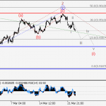 USD/CHF Wave analysis and forecast for 23.03 – 30.03