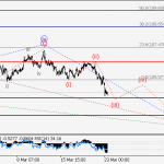 USD/JPY Wave analysis and forecast for 23.03 – 30.03