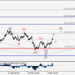 USD/JPY Wave analysis and forecast for 09.03 – 16.03